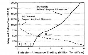 SO2allowancesupply&demandfor2005-1992EPRI-VHCstudy