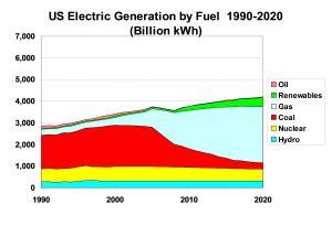 VHC-EPRI 1999 Proj US Gen to 2020 by Fuel