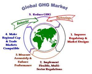 Global GHG Market